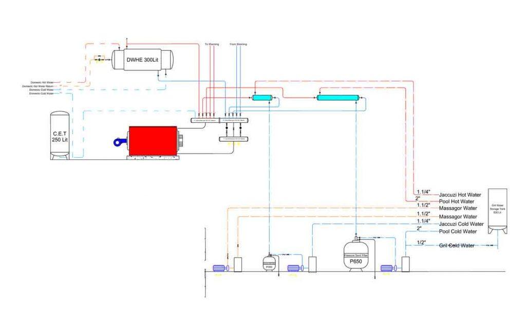 موقعیت فیلتر شنی در موتورخانه
